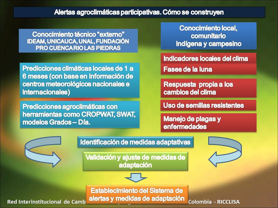 Red Interinstitucional de Cambio Climático y Seguridad Alimentaria de Colombia - RICCLISA