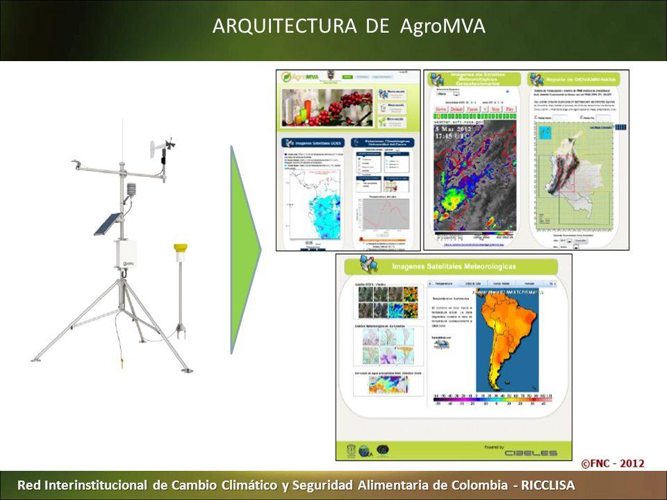 Red Interinstitucional de Cambio Climático y Seguridad Alimentaria de Colombia - RICCLISA ARQUITECTURA DE AgroMVA