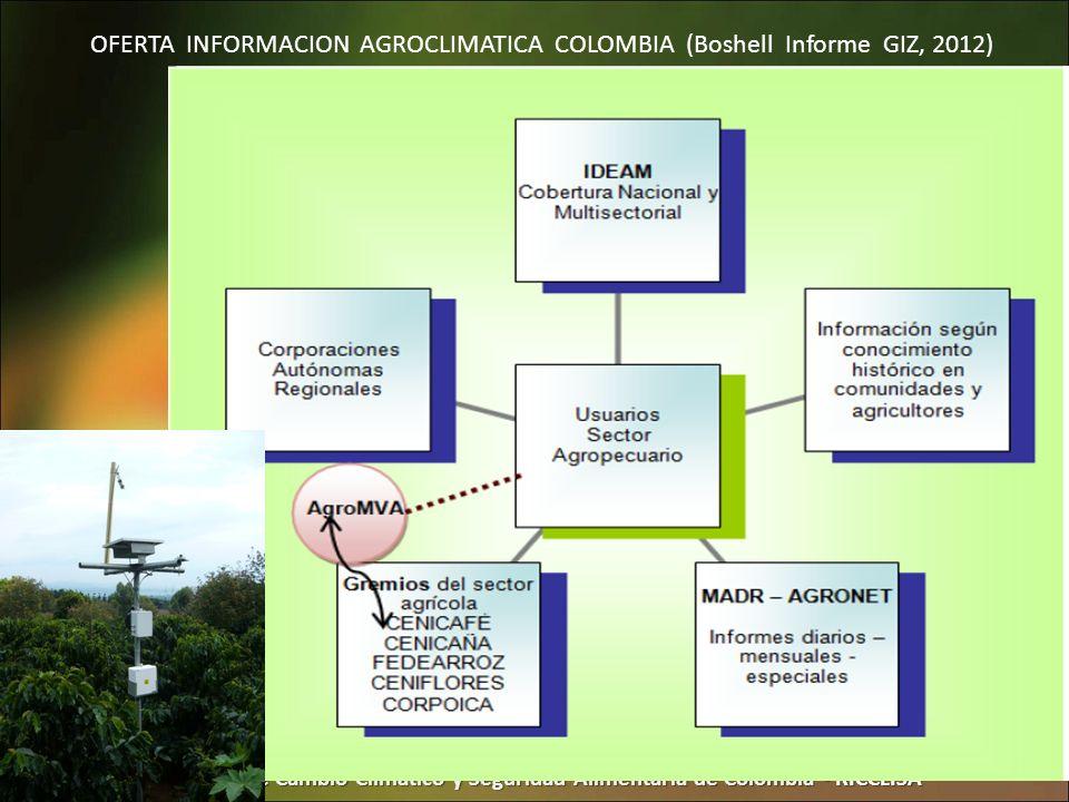 Red Interinstitucional de Cambio Climático y Seguridad Alimentaria de Colombia - RICCLISA OFERTA INFORMACION AGROCLIMATICA COLOMBIA (Boshell Informe G