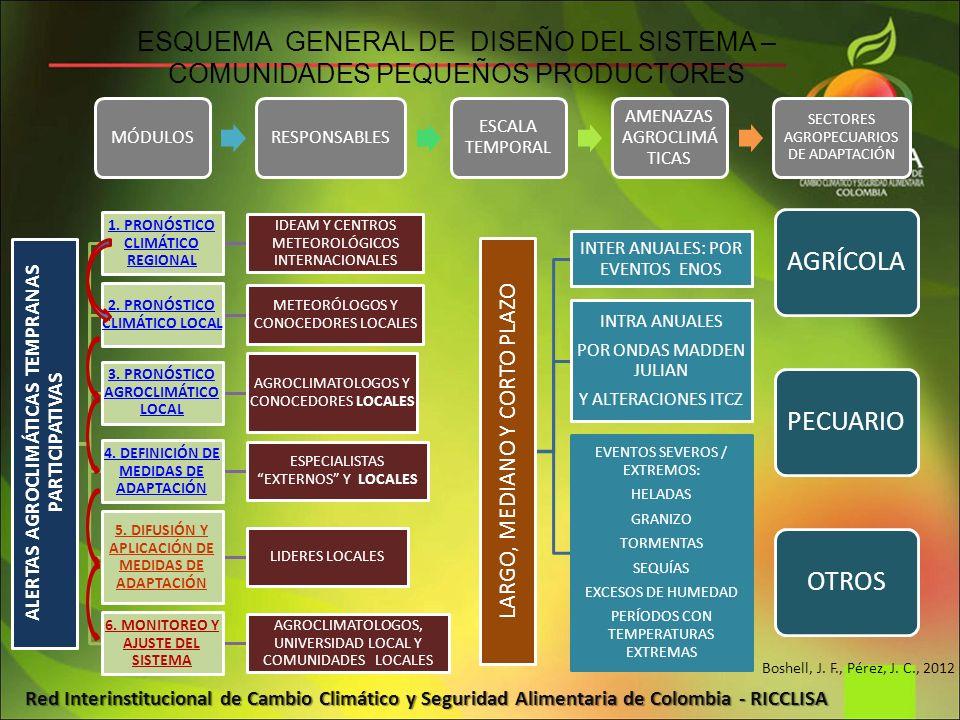 Red Interinstitucional de Cambio Climático y Seguridad Alimentaria de Colombia - RICCLISA ESQUEMA GENERAL DE DISEÑO DEL SISTEMA – COMUNIDADES PEQUEÑOS