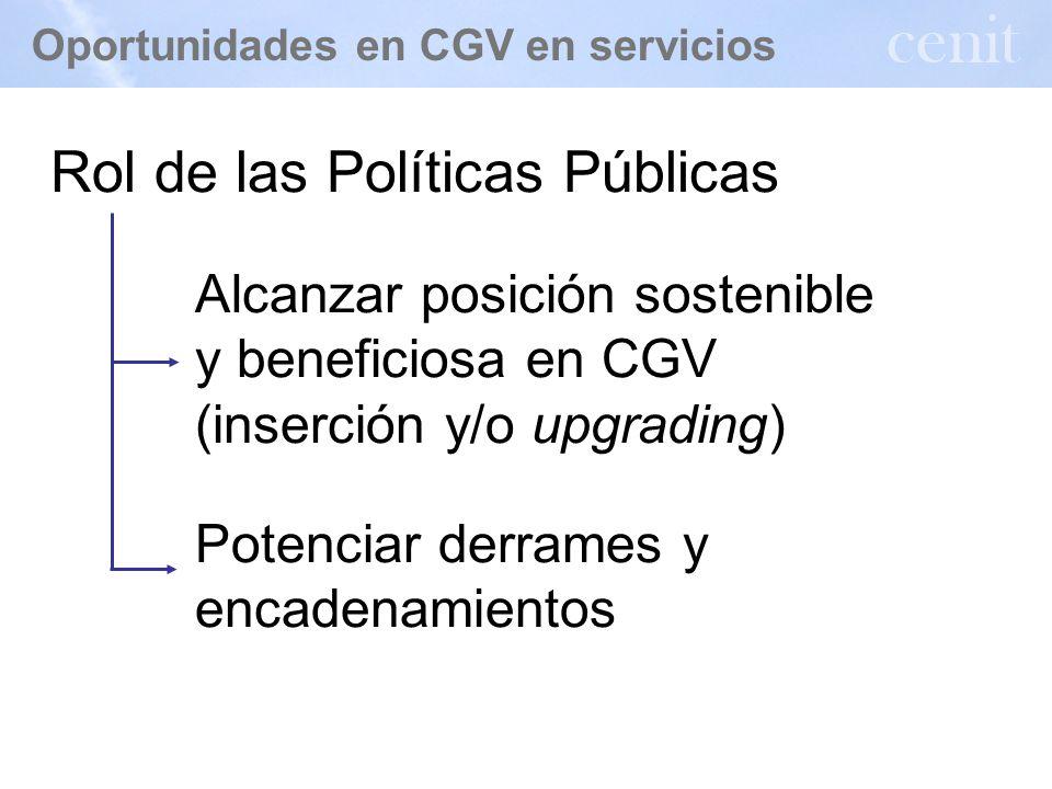 Oportunidades en CGV en servicios CGV en servicios Cadenas (jerárquicas) con eje en TNC Evidencia de comercio intra-firma