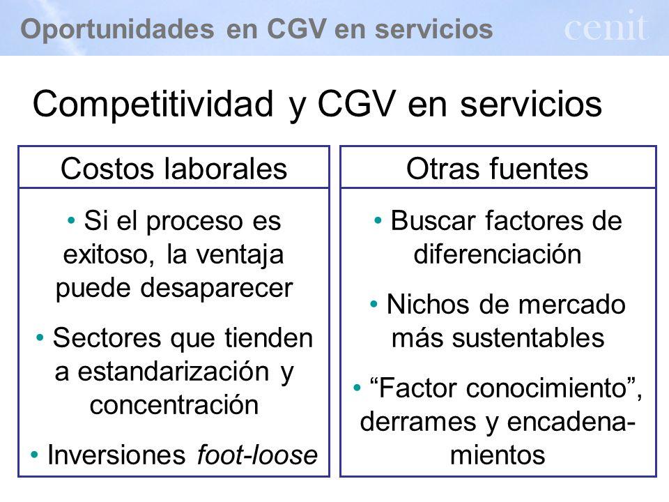 Presentación: 1.Oportunidades en CGV en servicios 2.Evidencia sobre políticas de promoción 3.Conclusiones y recomendaciones