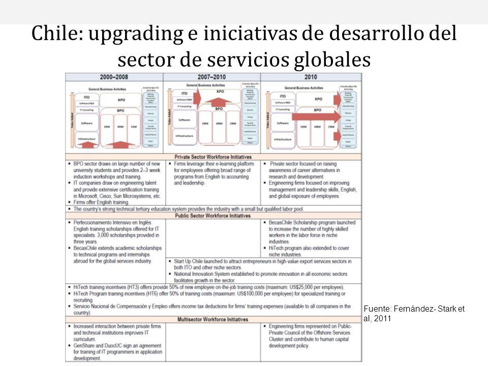 Chile: upgrading e iniciativas de desarrollo del sector de servicios globales Fuente: Fernández- Stark et al, 2011