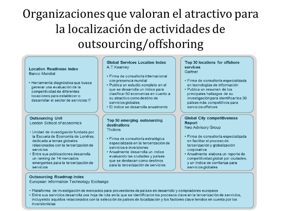 Organizaciones que valoran el atractivo para la localización de actividades de outsourcing/offshoring