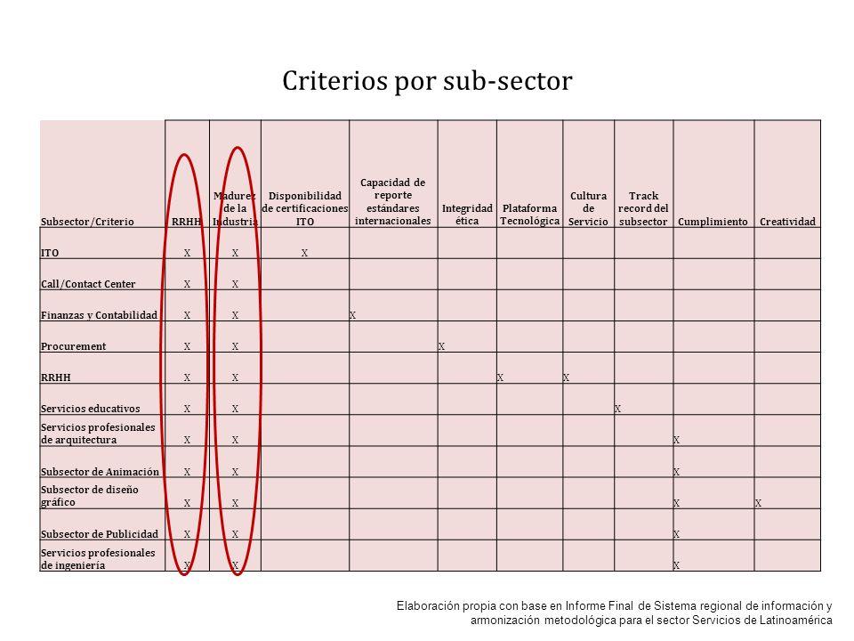 Chile: Su inclusión en las cadenas de Valor De Servicios Offshoring