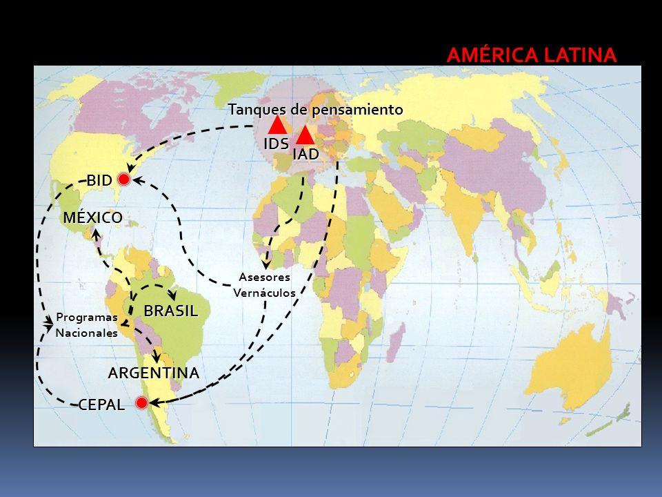 AMÉRICA LATINA ProgramasNacionales AsesoresVernáculos MÉXICO BRASIL ARGENTINA Tanques de pensamiento IAD IDS BID CEPAL