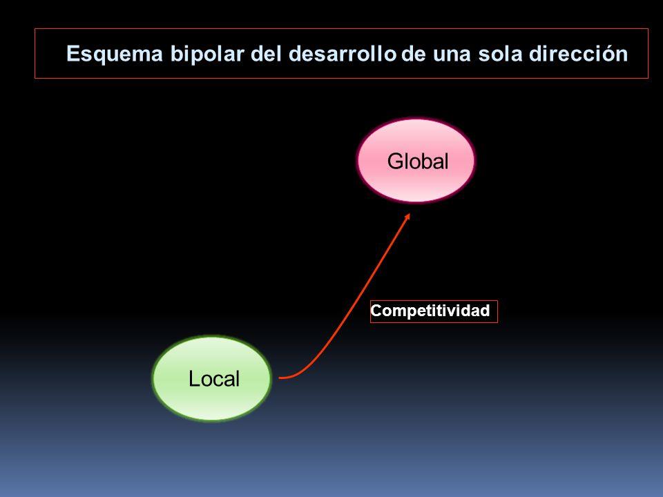Competitividad Local Global Esquema bipolar del desarrollo de una sola dirección
