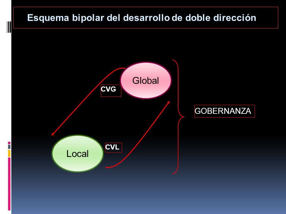 CVL CVG Local Global GOBERNANZA Esquema bipolar del desarrollo de doble dirección