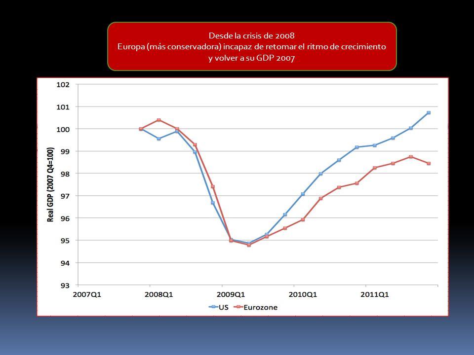 Desde la crisis de 2008 Europa (más conservadora) incapaz de retomar el ritmo de crecimiento y volver a su GDP 2007