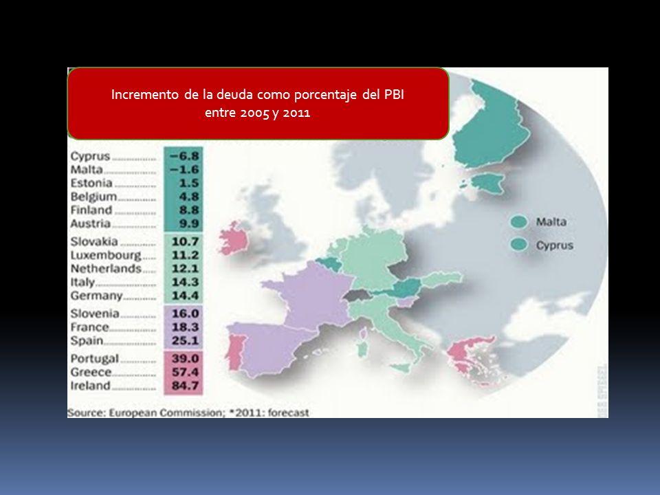 Incremento de la deuda como porcentaje del PBI entre 2005 y 2011