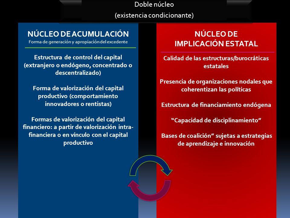 NÚCLEO DE ACUMULACIÓN Forma de generación y apropiación del excedente Estructura de control del capital (extranjero o endógeno, concentrado o descentr
