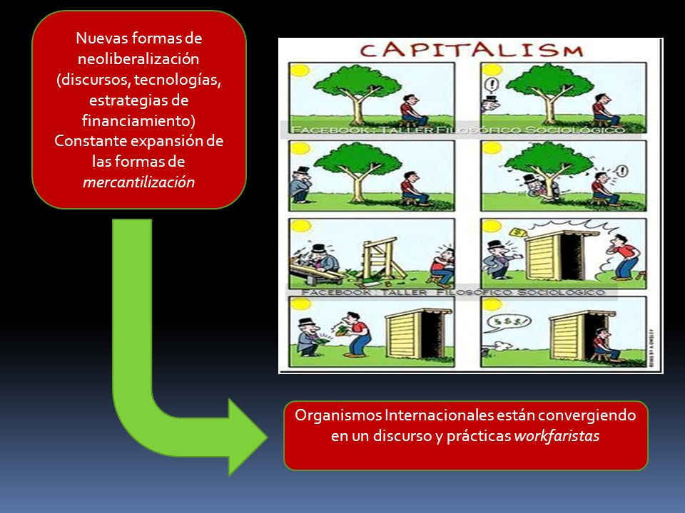 Nuevas formas de neoliberalización (discursos, tecnologías, estrategias de financiamiento) Constante expansión de las formas de mercantilización Organ
