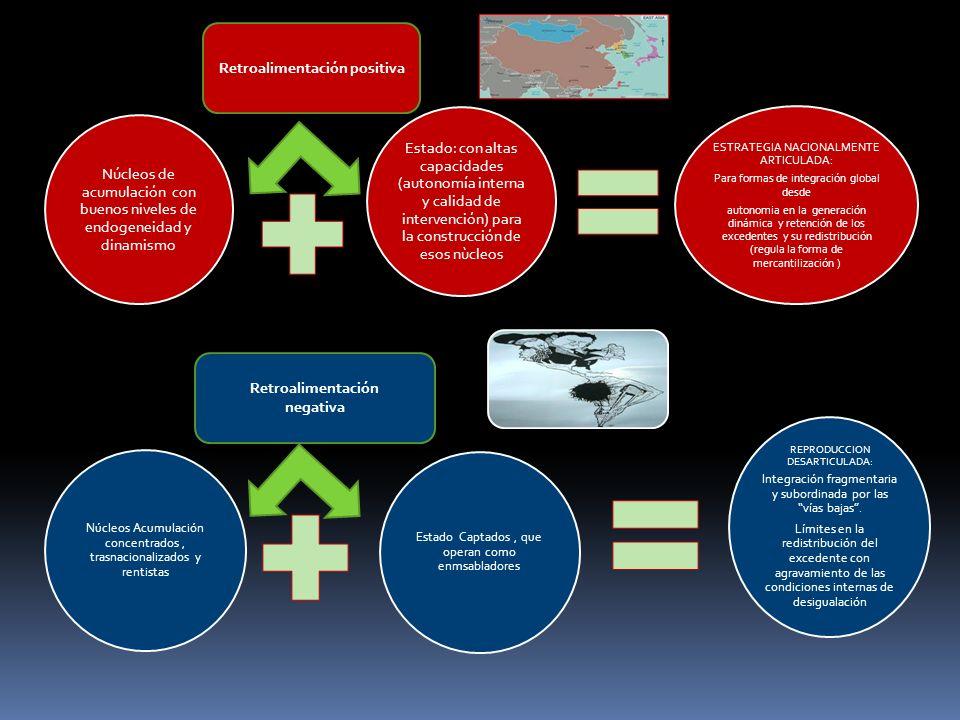 Núcleos Acumulación concentrados, trasnacionalizados y rentistas Estado Captados, que operan como enmsabladores REPRODUCCION DESARTICULADA: Integració