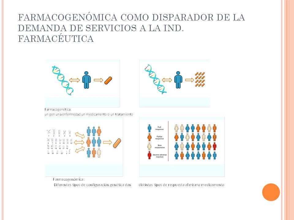FARMACOGENÓMICA COMO DISPARADOR DE LA DEMANDA DE SERVICIOS A LA IND. FARMACÉUTICA