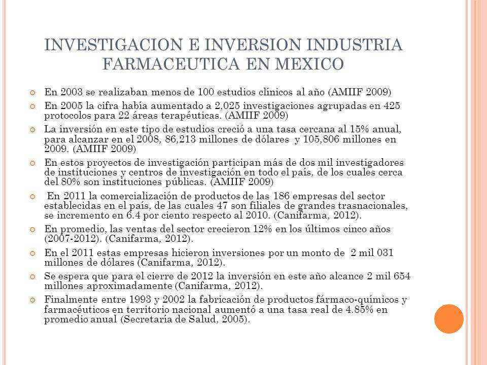 INVESTIGACION E INVERSION INDUSTRIA FARMACEUTICA EN MEXICO En 2003 se realizaban menos de 100 estudios clínicos al año (AMIIF 2009) En 2005 la cifra había aumentado a 2,025 investigaciones agrupadas en 425 protocolos para 22 áreas terapéuticas.