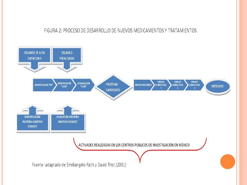 GRÁFICA 1 RED PARA EL DESARROLLO DE PROYECTOS Y SERVICIOS TECNOLÓGICOS Y CIENTÍFICOS DE CUATRO CENTROS PÚBLICOS DE INVESTIGACIÓN POR TIPO DE INSTITUCIÓN 1999-2012