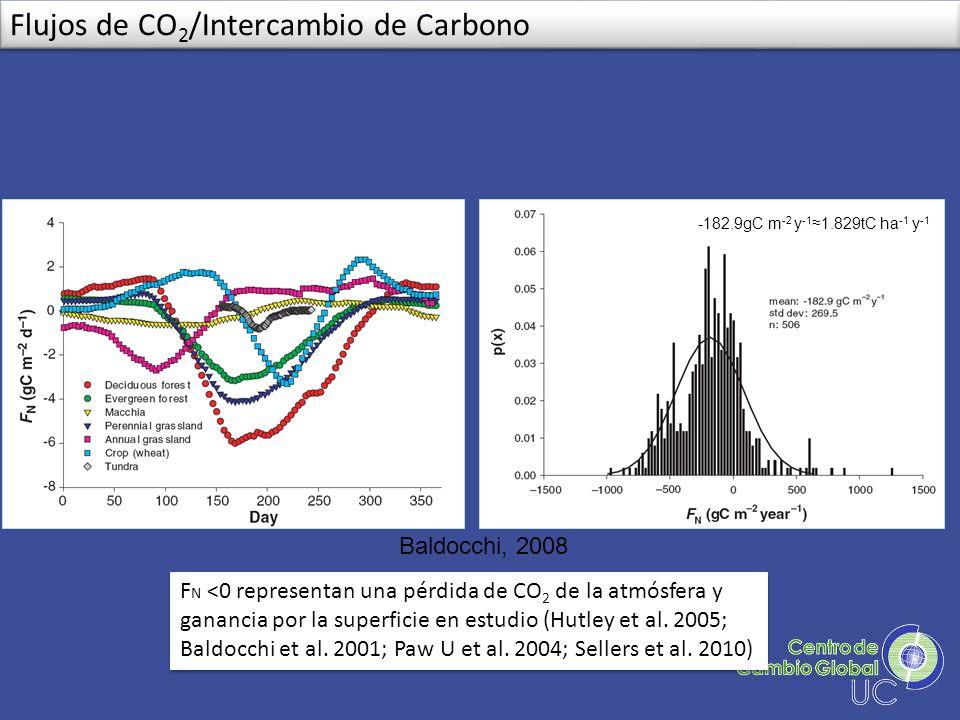 Baldocchi, 2008 -182.9gC m -2 y -1 1.829tC ha -1 y -1 F N <0 representan una pérdida de CO 2 de la atmósfera y ganancia por la superficie en estudio (
