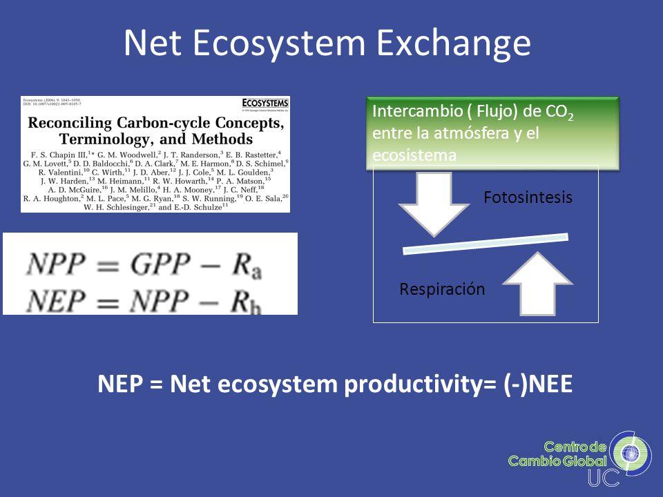 Net Ecosystem Exchange NEP = Net ecosystem productivity= (-)NEE Intercambio ( Flujo) de CO 2 entre la atmósfera y el ecosistema Fotosintesis Respiraci