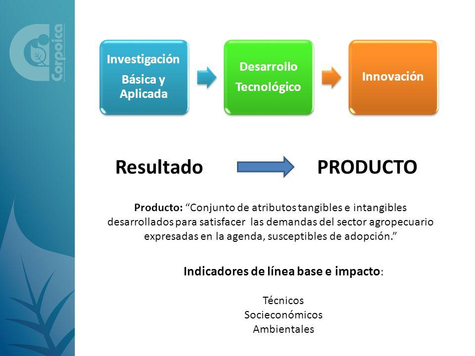 Investigación Básica y Aplicada Desarrollo Tecnológico Innovación ResultadoPRODUCTO Producto: Conjunto de atributos tangibles e intangibles desarrolla