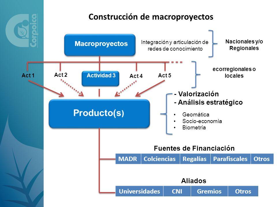 Macroproyectos Actividad 3 Act 1 Act 2 Act 4 Producto(s ) - Valorización - Análisis estratégico Geomática Socio-economía Biometría Act 5 Fuentes de Fi