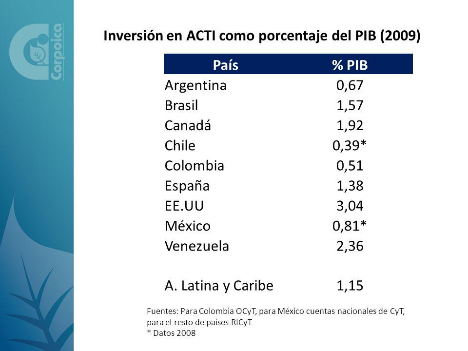 Inversión en ACTI como porcentaje del PIB (2009) País% PIB Argentina0,67 Brasil1,57 Canadá1,92 Chile0,39* Colombia0,51 España1,38 EE.UU3,04 México0,81