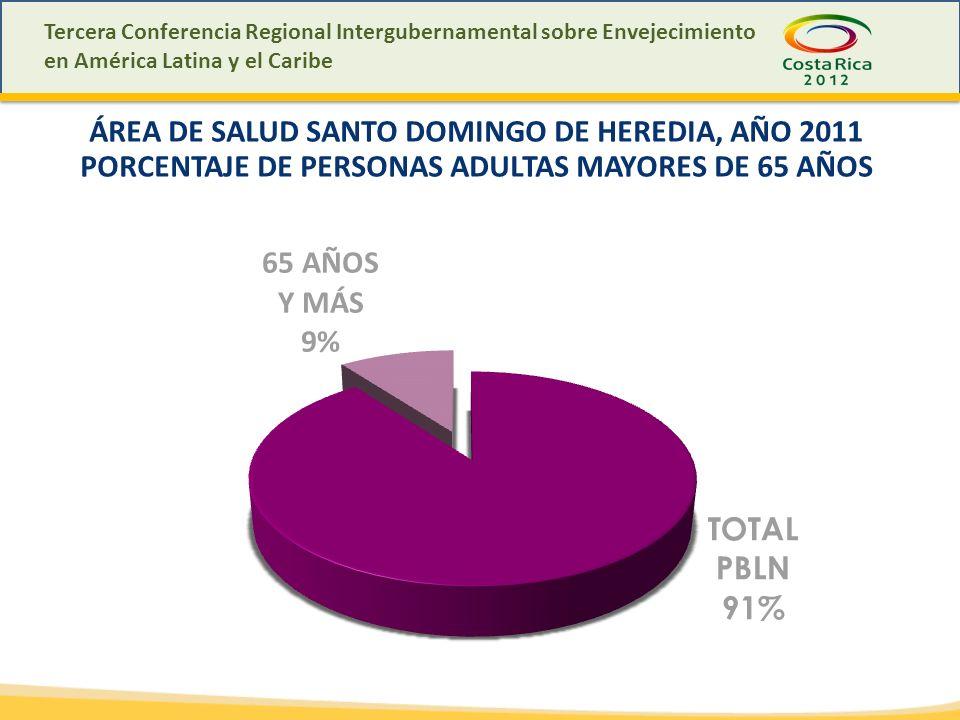 Tercera Conferencia Regional Intergubernamental sobre Envejecimiento en América Latina y el Caribe ÁREA DE SALUD SANTO DOMINGO DE HEREDIA, AÑO 2011 PORCENTAJE DE PERSONAS ADULTAS MAYORES DE 65 AÑOS