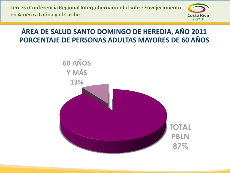 Tercera Conferencia Regional Intergubernamental sobre Envejecimiento en América Latina y el Caribe ÁREA DE SALUD SANTO DOMINGO DE HEREDIA, AÑO 2011 PORCENTAJE DE PERSONAS ADULTAS MAYORES DE 60 AÑOS
