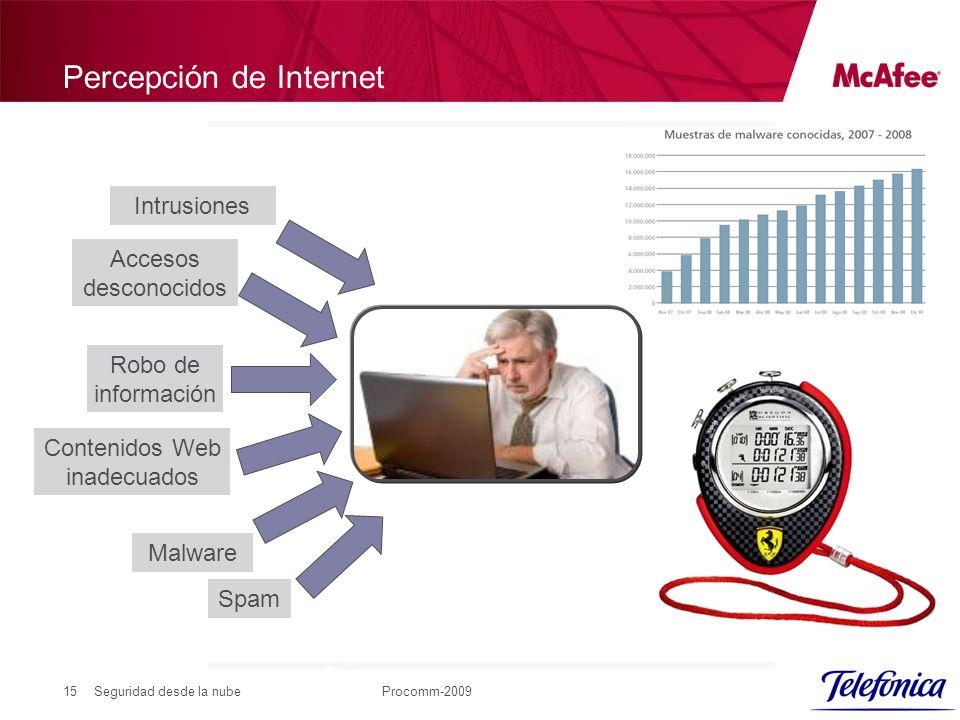 Seguridad desde la nubeProcomm-200915 Percepción de Internet Malware Robo de información Accesos desconocidos Intrusiones Contenidos Web inadecuados Spam