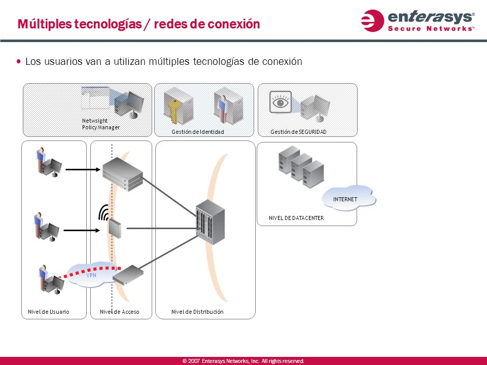 © 2007 Enterasys Networks, Inc. All rights reserved. Múltiples tecnologías / redes de conexión Nivel de AccesoNivel de Distribución VPN Nivel de Usuar