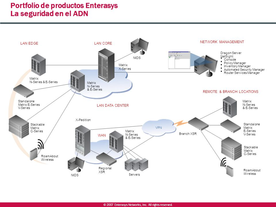 © 2007 Enterasys Networks, Inc. All rights reserved. Portfolio de productos Enterasys La seguridad en el ADN LAN EDGELAN CORE NETWORK MANAGEMENT REMOT