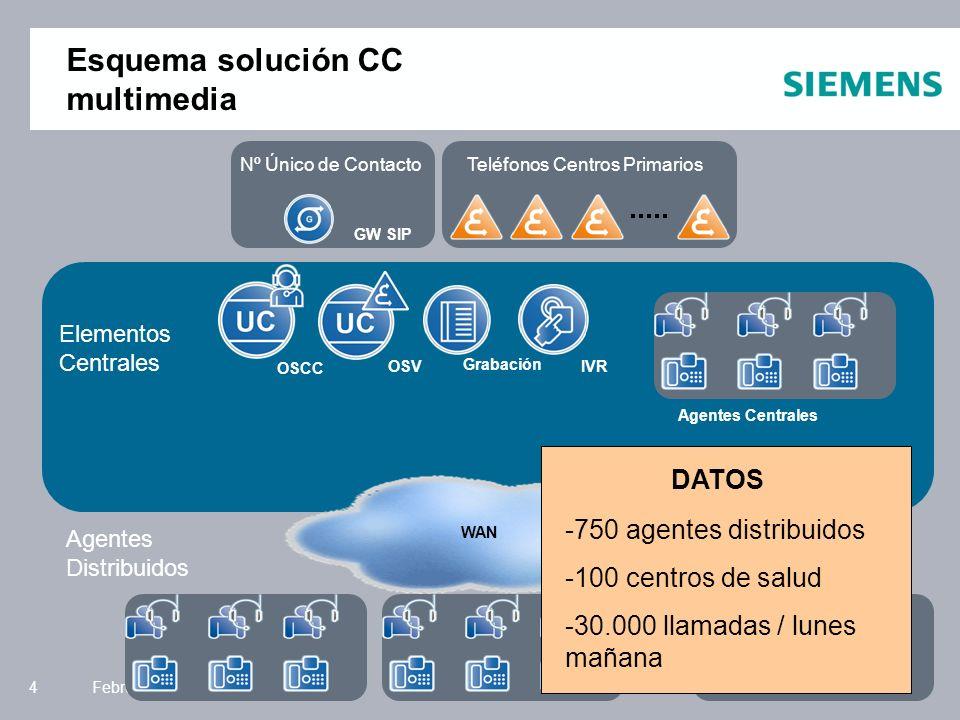Siemens Enterprise Communications February 144 Esquema solución CC multimedia Agentes Distribuidos Elementos Centrales WAN Teléfonos Centros PrimariosNº Único de Contacto OSCC OSVIVR Grabación GW SIP Agentes Centrales -750 agentes distribuidos -100 centros de salud -30.000 llamadas / lunes mañana DATOS
