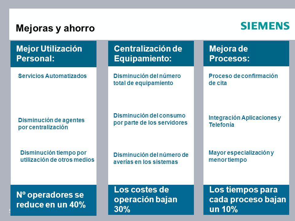 Siemens Enterprise Communications February 145 Mejoras y ahorro Servicios Automatizados Mejor Utilización Personal: Disminución de agentes por central