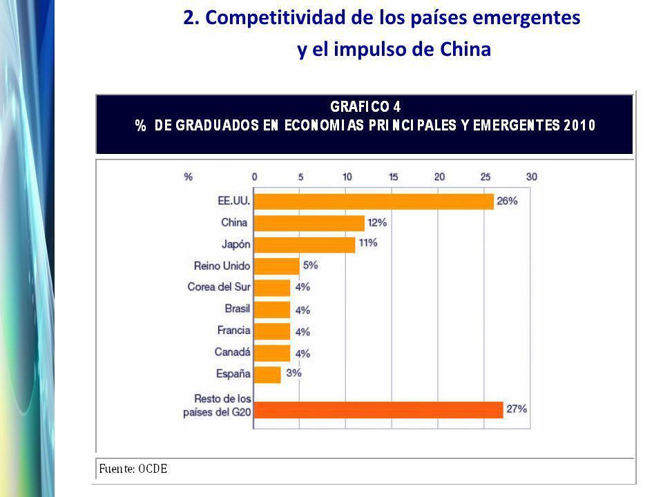 2. Competitividad de los países emergentes y el impulso de China