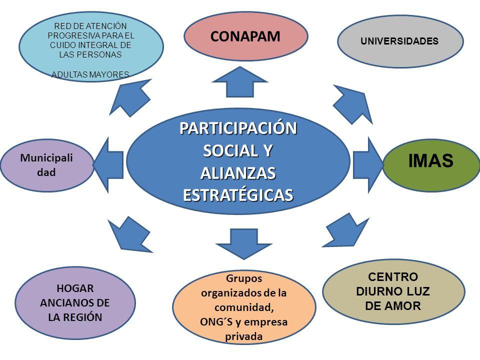PARTICIPACIÓN SOCIAL Y ALIANZAS ESTRATÉGICAS CONAPAM Municipali dad CENTRO DIURNO LUZ DE AMOR RED DE ATENCIÓN PROGRESIVA PARA EL CUIDO INTEGRAL DE LAS