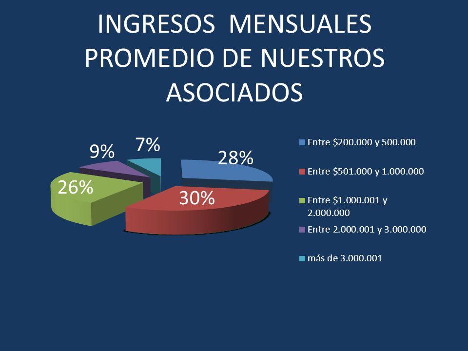 INGRESOS MENSUALES PROMEDIO DE NUESTROS ASOCIADOS