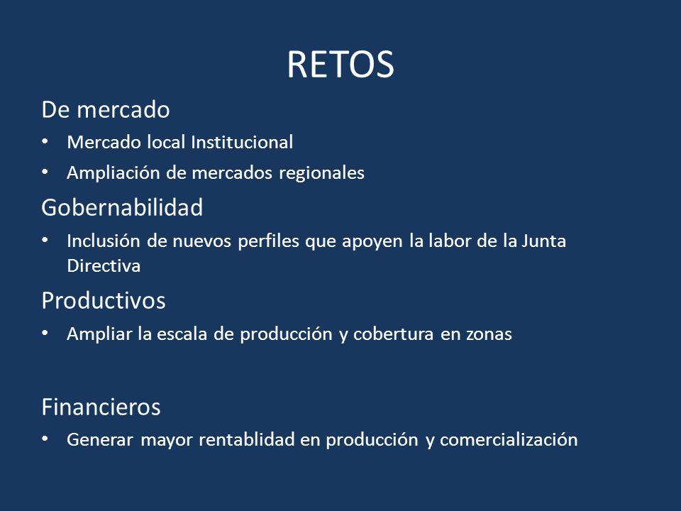 RETOS De mercado Mercado local Institucional Ampliación de mercados regionales Gobernabilidad Inclusión de nuevos perfiles que apoyen la labor de la J