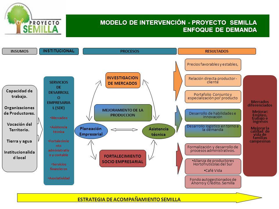 COMPONENTES 1.Servicios de Desarrollo empresarial 2.Servicios financieros 3.
