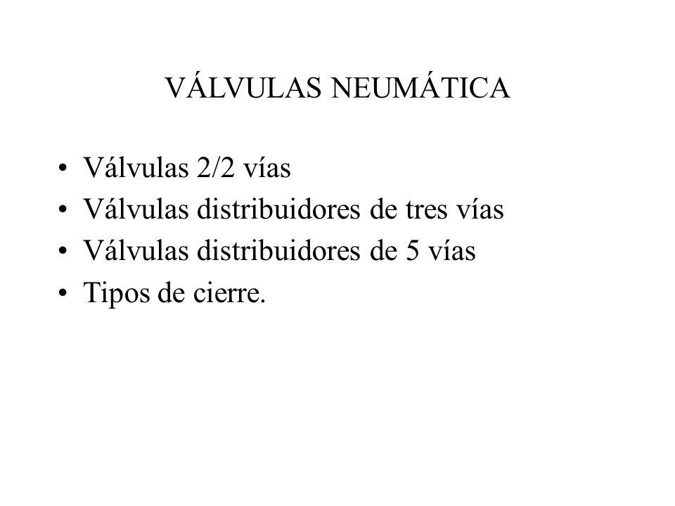 VÁLVULAS NEUMÁTICA Válvulas 2/2 vías Válvulas distribuidores de tres vías Válvulas distribuidores de 5 vías Tipos de cierre.