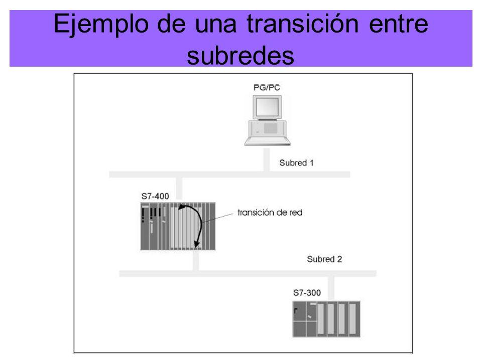 2WESA - Imágenes cortesia de SIEMENS Nivel 3: Red Network Layer Se encarga de la intercomunicación de datos entre sistemas terminales.