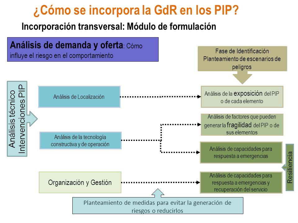 Análisis de Localización Análisis de la tecnología constructiva y de operación Análisis de la exposición del PIP o de cada elemento Análisis de factor