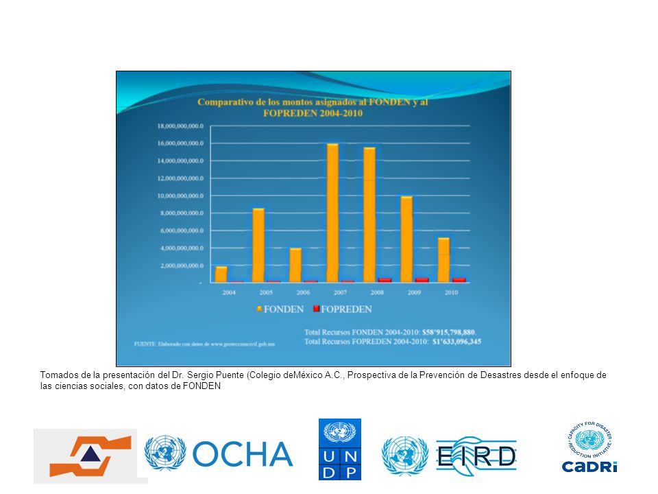 Tomados de la presentación del Dr. Sergio Puente (Colegio deMéxico A.C., Prospectiva de la Prevención de Desastres desde el enfoque de las ciencias so