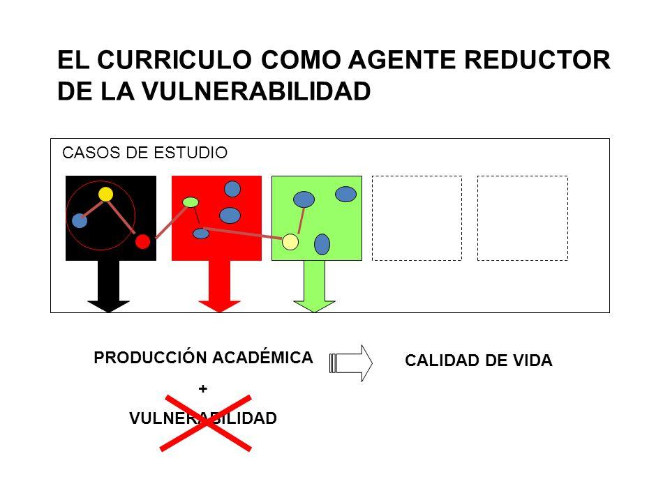 EL CURRICULO COMO AGENTE REDUCTOR DE LA VULNERABILIDAD PRODUCCIÓN ACADÉMICA + VULNERABILIDAD CALIDAD DE VIDA CASOS DE ESTUDIO