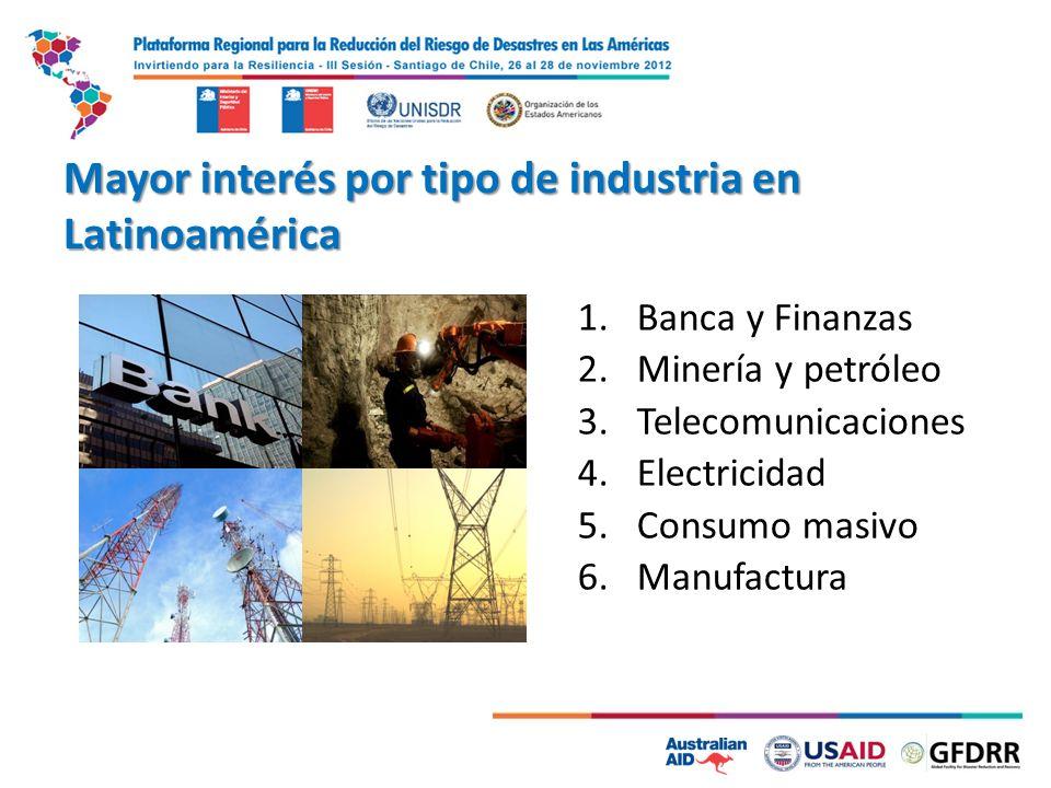 Mayor interés por tipo de industria en Latinoamérica 1.Banca y Finanzas 2.Minería y petróleo 3.Telecomunicaciones 4.Electricidad 5.Consumo masivo 6.Ma