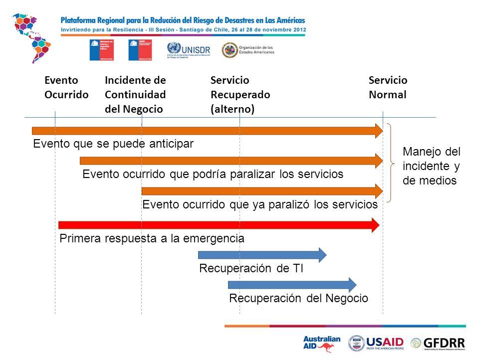 Evento Ocurrido Incidente de Continuidad del Negocio Servicio Normal Servicio Recuperado (alterno) Evento que se puede anticipar Evento ocurrido que p