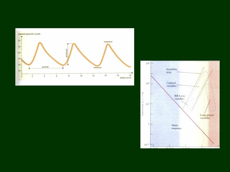 SOLUCION 1912 Enrietta Leavitt determinó la relación brillo – período 1923 Edwin Hubble fotografió ANDROMEDA y descubre estrellas pulsantes, Cefeidas 1924 Hubble aplica esta relación a las cefeidas y determina su distancia.