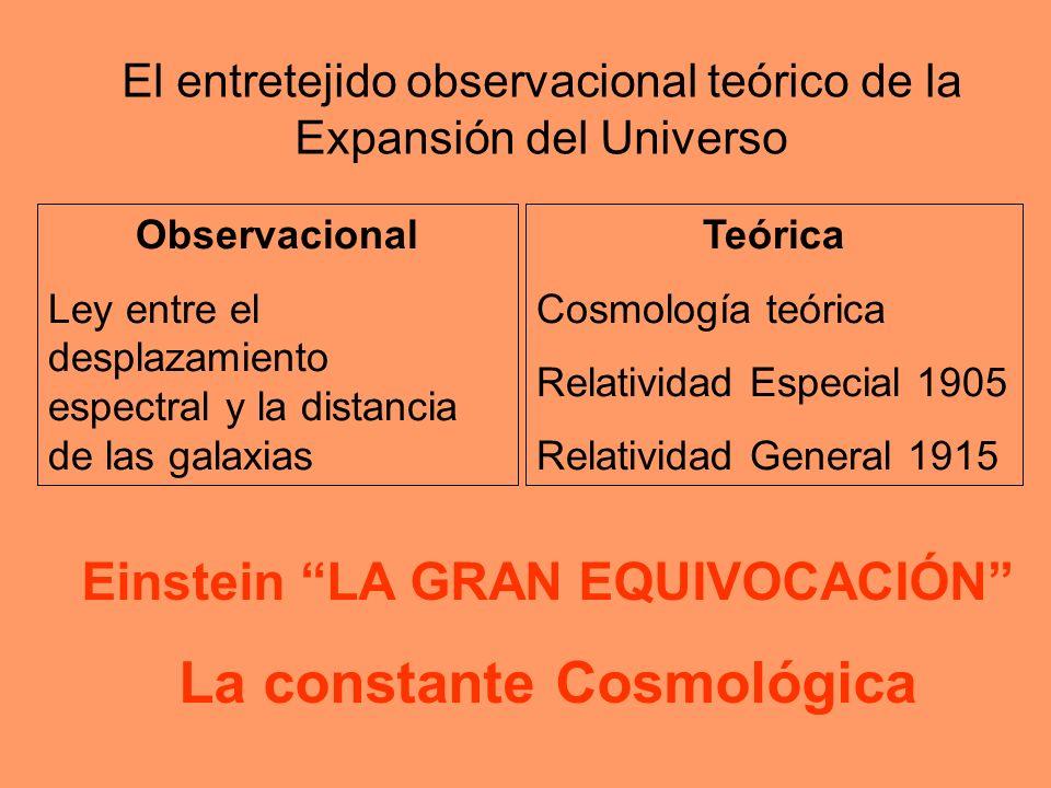 El entretejido observacional teórico de la Expansión del Universo Observacional Ley entre el desplazamiento espectral y la distancia de las galaxias T