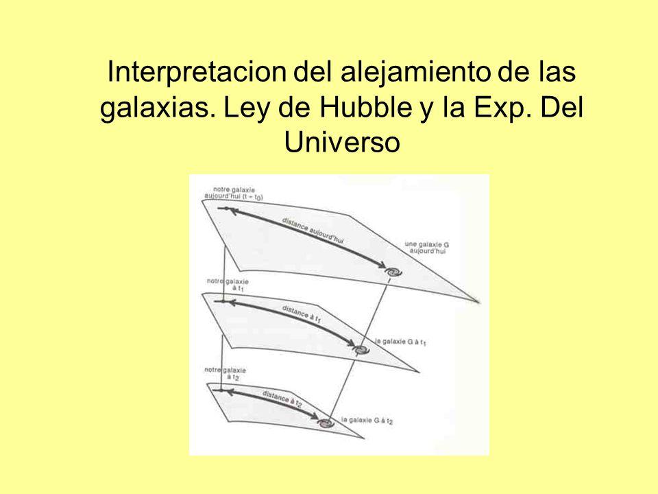 GEORGE LEMAÎTRE: 1927 Es el espacio que se dilata conteniendo a las galaxias en un movimiento de fuga aparente La Expansión del Universo significa expansión del Espacio y no engloba al movimiento de los objetos en este espacio HUBBLE: Proporcionalidad directa velocidad de alejamiento y distancia constante George Lemaître Alexander Friedmann Cte.