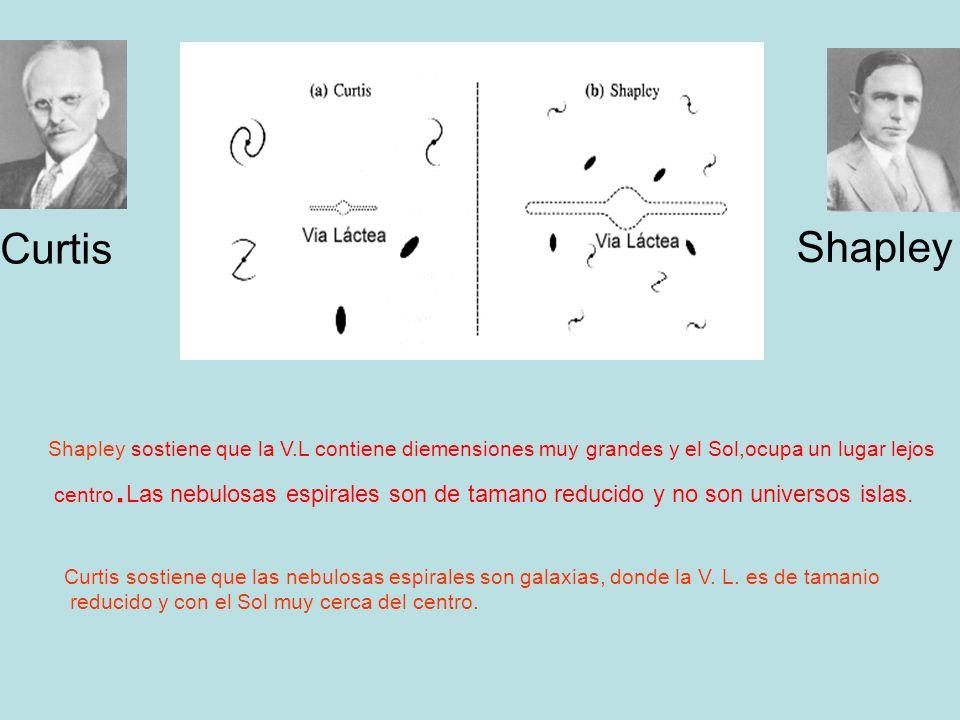 Shapley sostiene que la V.L contiene diemensiones muy grandes y el Sol,ocupa un lugar lejos centro. Las nebulosas espirales son de tamano reducido y n