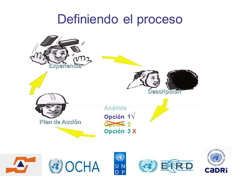 Definiendo el proceso Experiencia Descripción Plan de Acción Análisis Opción 1 Opción 2 Opción 3 X