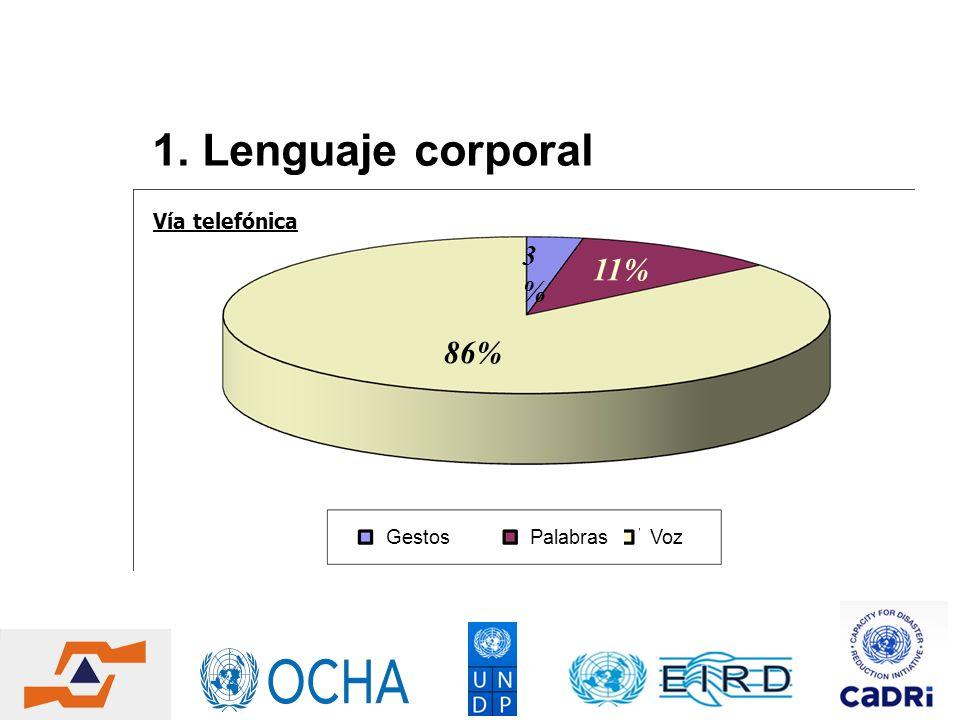 Vía telefónica 3%3% 86% 11% 1. Lenguaje corporal GestosPalabrasVoz
